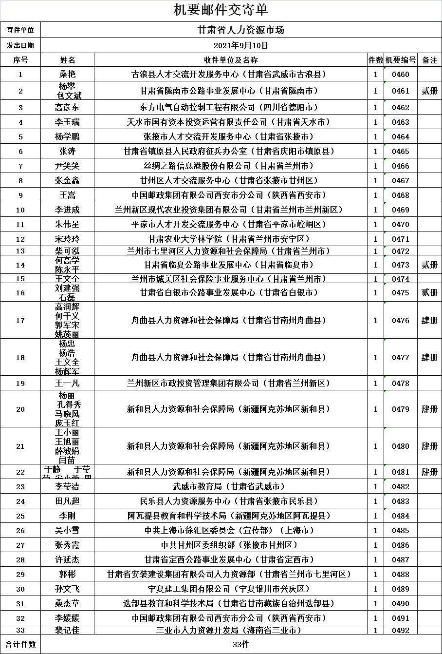 2021年9月10日甘肃省人力资源市场档案转递机要邮件交寄单.png