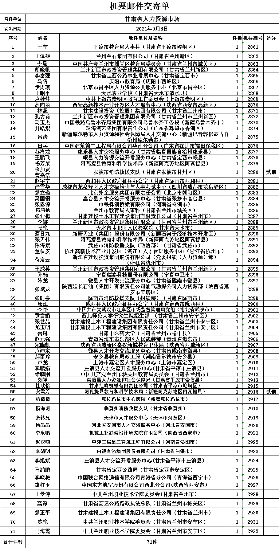 2021年9月8日甘肃省人力资源市场档案转递机要邮件交寄单.png